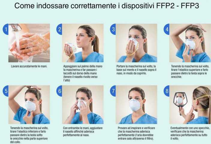 I differenti tipi di mascherina ed i loro impieghi