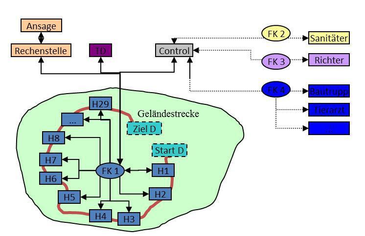 Organisation - Funkplan und Control (Beispiel)