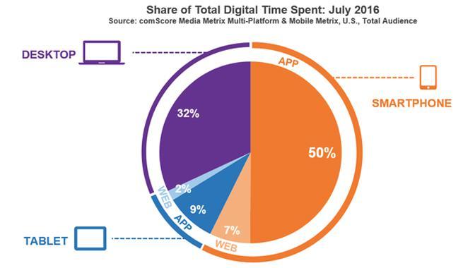 Aplicativos estão dominando rapidamente a internet