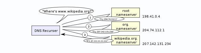 Como criar um CNAME record para instalar a webapp HTML5 com o teu domínio