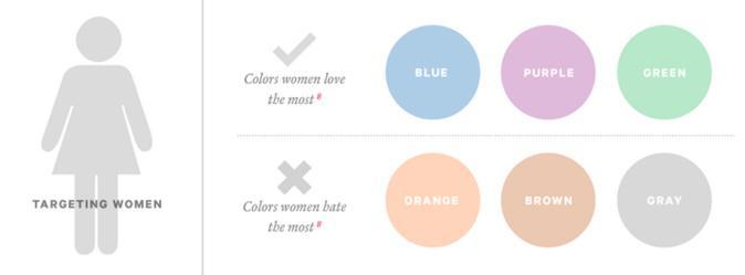 A ciência das cores em marketing. Como escolher as melhores cores para a tua app?