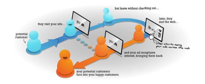Como é que os consumidores fazem decisões online?