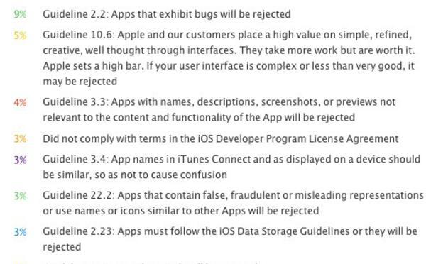 Rejeição da App pela Apple: Motivos e Procedimentos