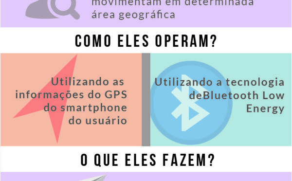 Beacons VS Geofencing (Infográfico)