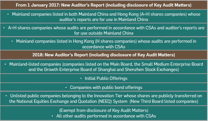 A Look At The First Year Implementation Of The New AuditorS Report