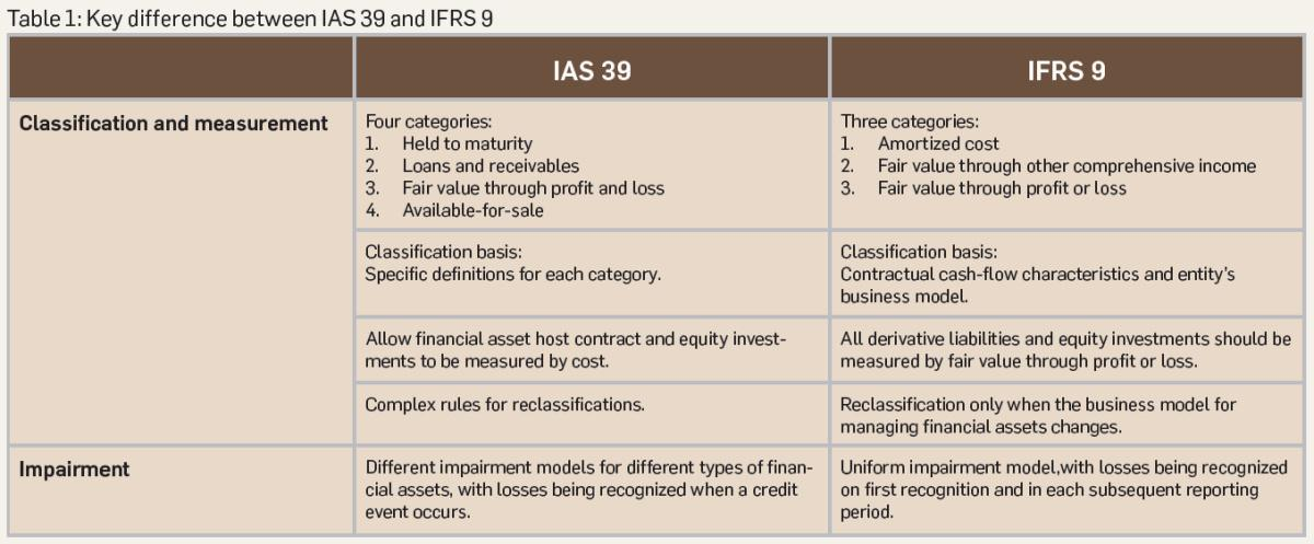 Estimating expected credit loss under IFRS 9