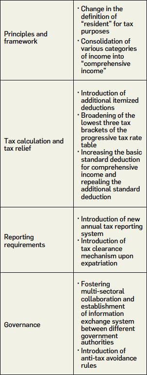 China Individual Income Tax reform – A complete modernization