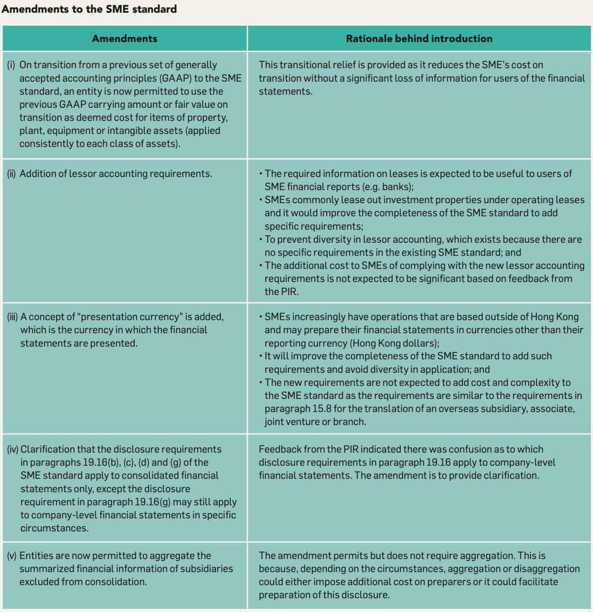 Amendments to the SME standard