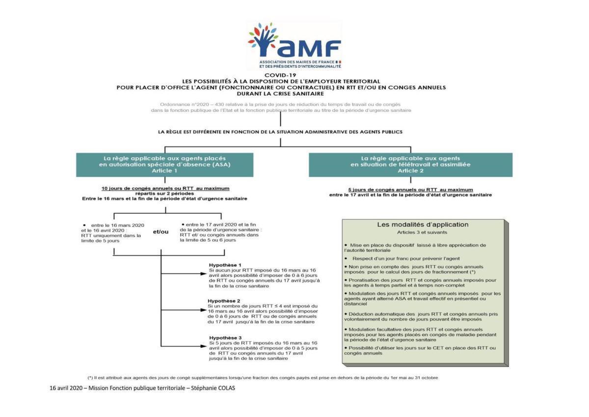 Possibilités à disposition de l'employeur pour placer d'office l'agent en RTT et/ou en congé annuel durant la crise sanitaire