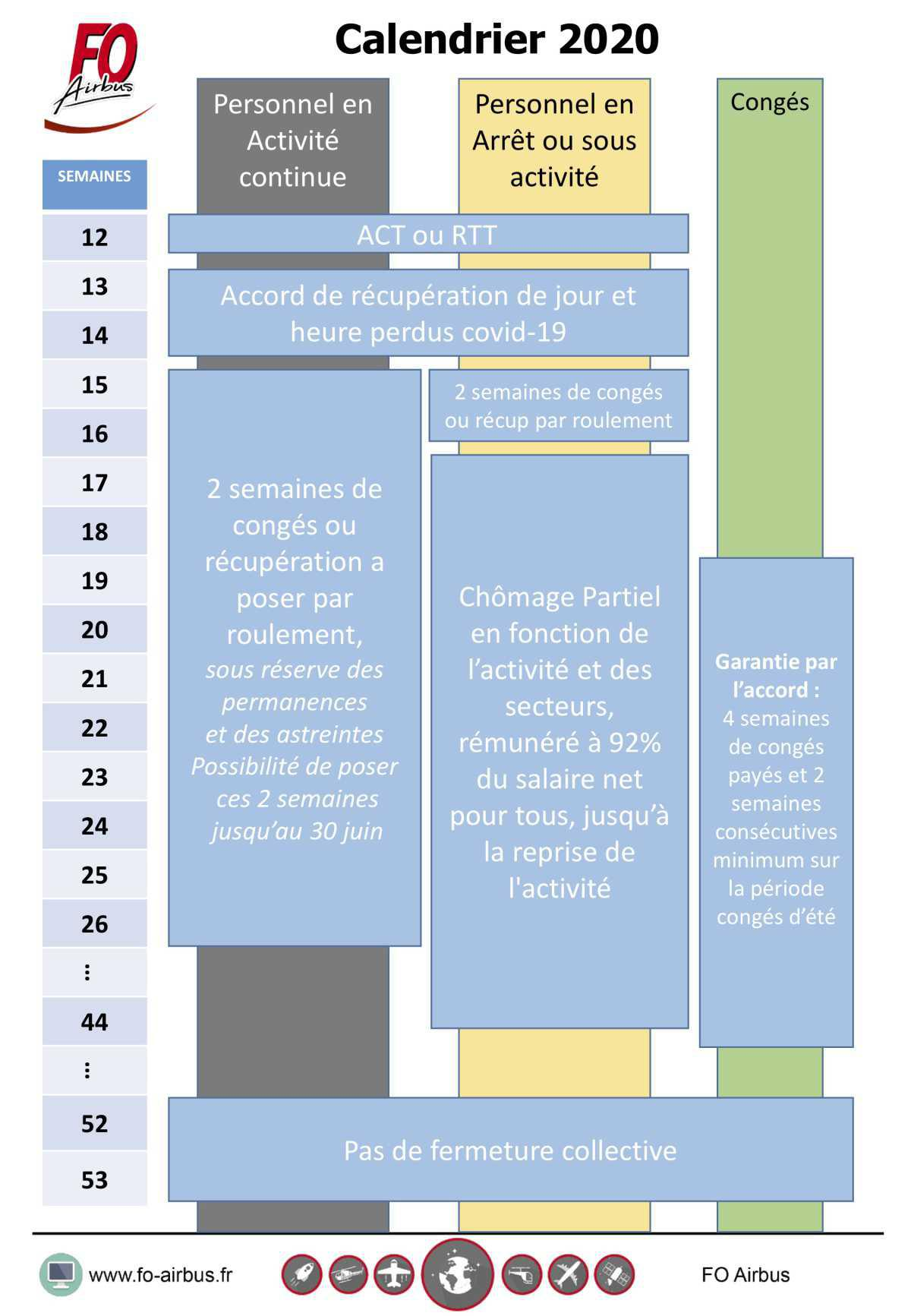 Accord : Mesures accompagnements