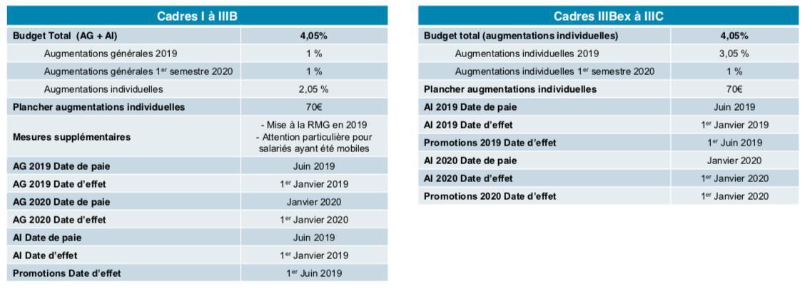 Politique salariale 2020 : préambule