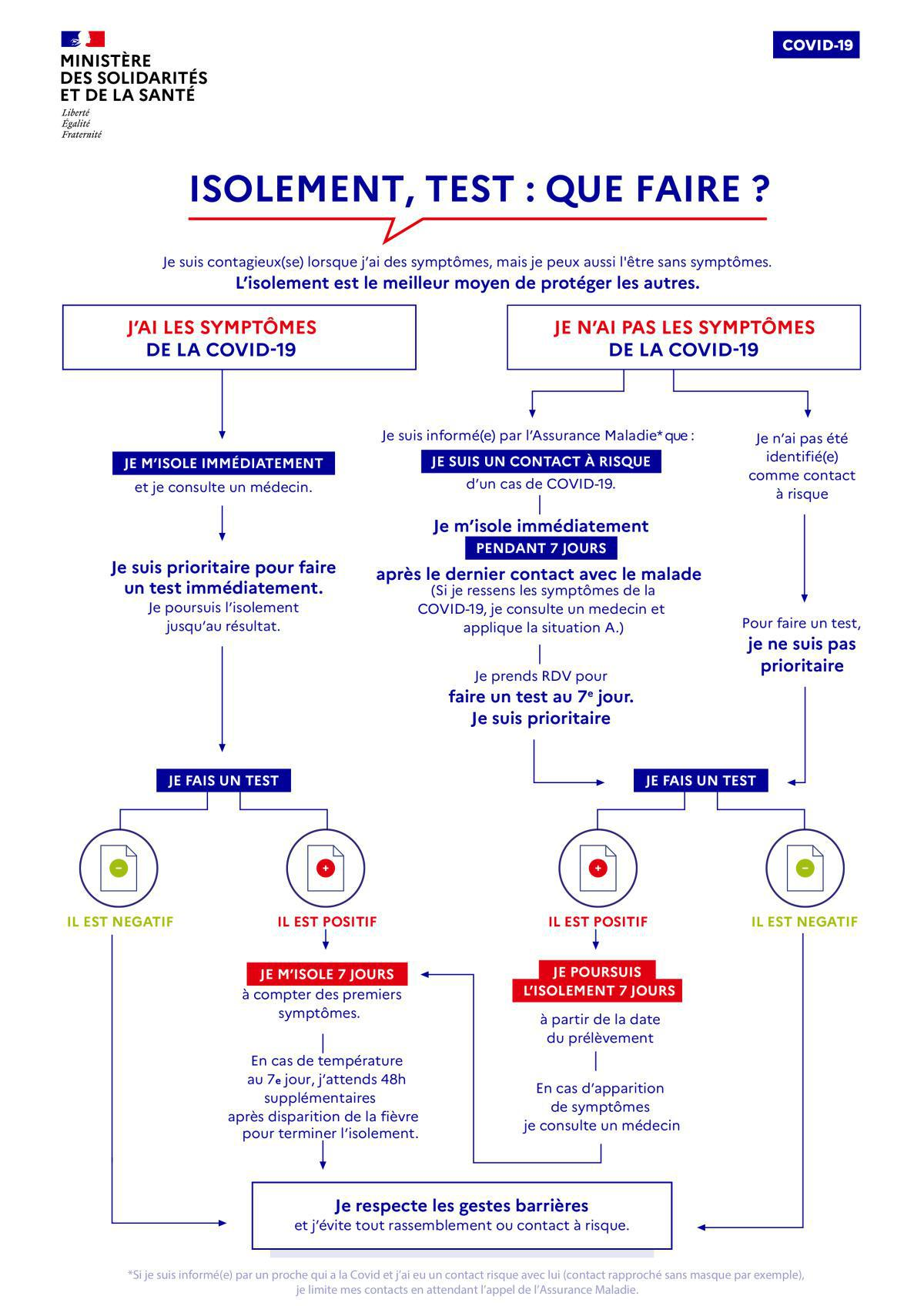 Test, isolement ... : Que faire ?