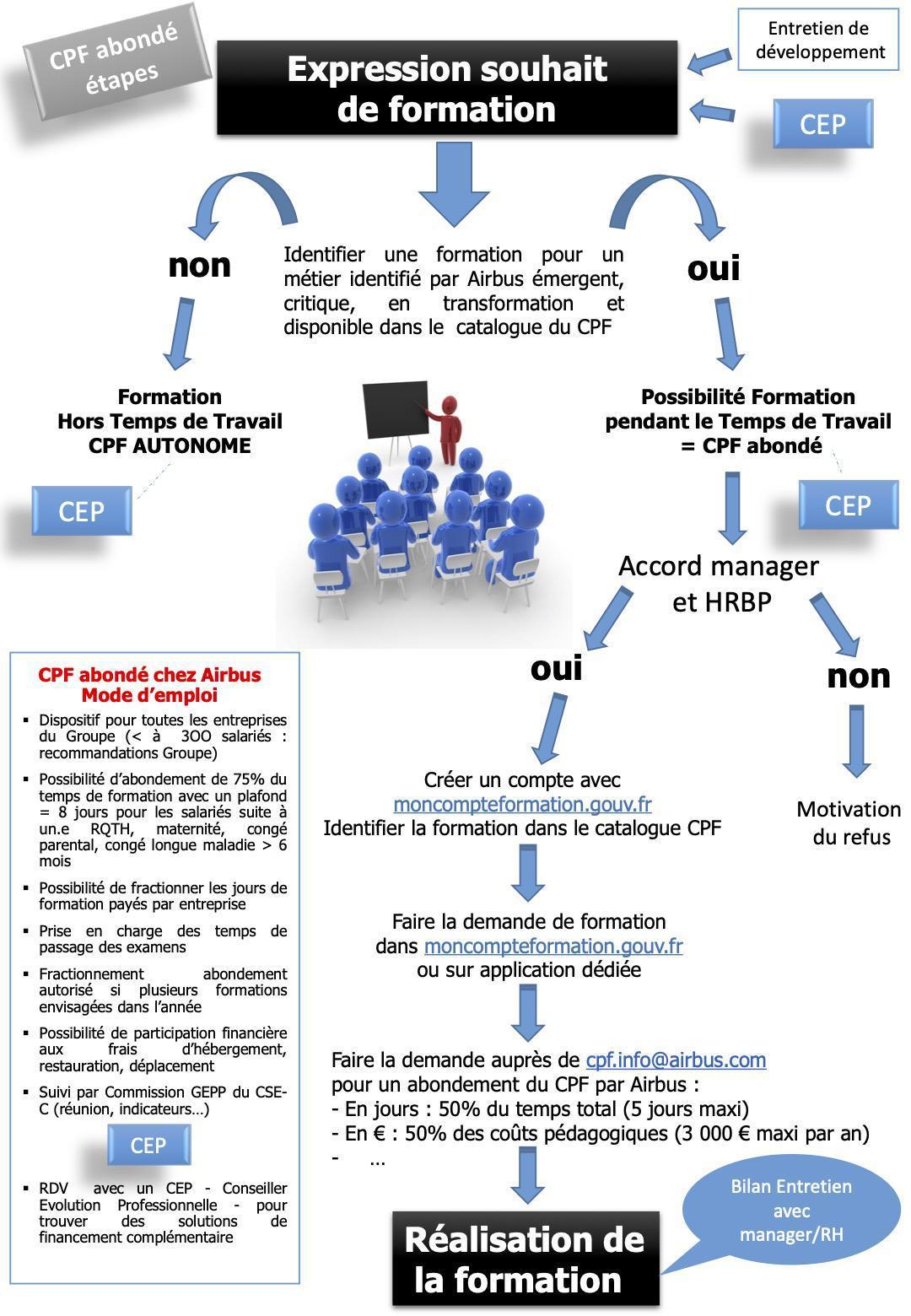 Avenant à l'accord GEPP, un co-financement dans l'équité