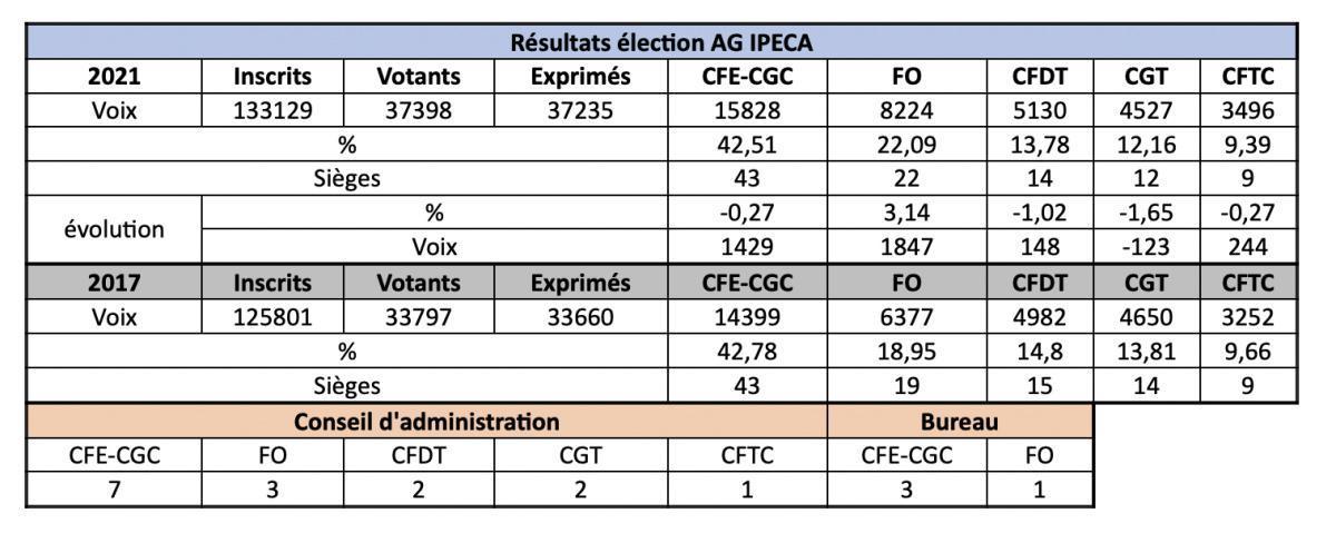 IPECA : Résultat de l'élection des délégués à l'assemblée générale