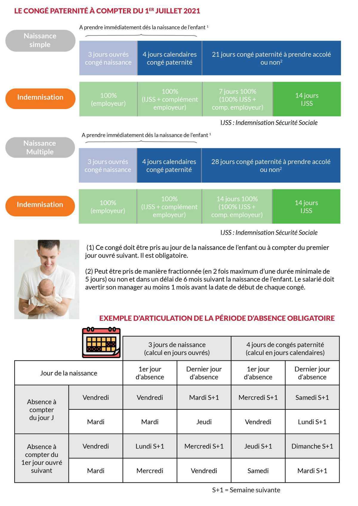 Fiche pratique : Congé paternité