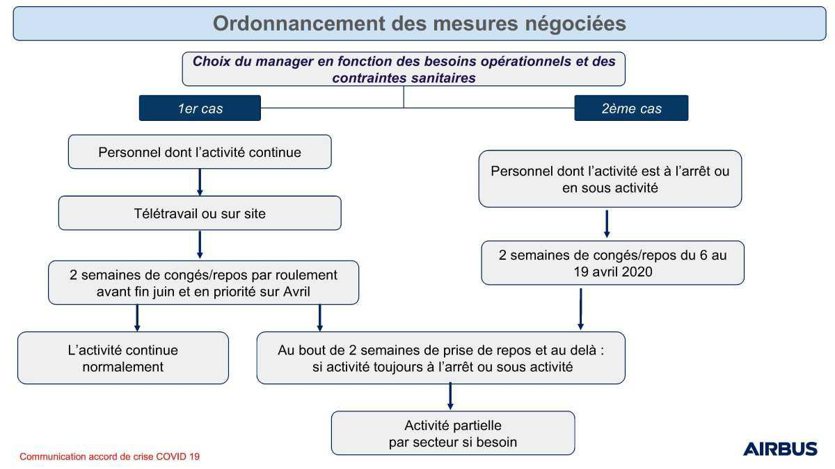 Covid-19 : accord Groupe sur les mesures d'accompagnement