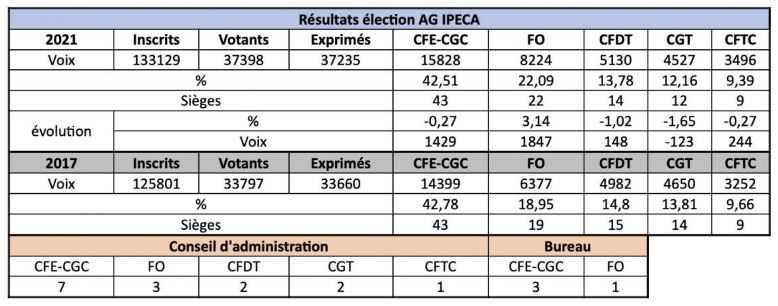 Résultat de l'élection des délégués à l'assemblée générale IPECA : FO, seule organisation à progresser!