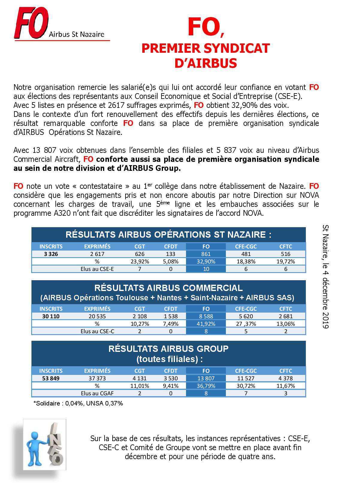 FO, Premier syndicat d' Airbus