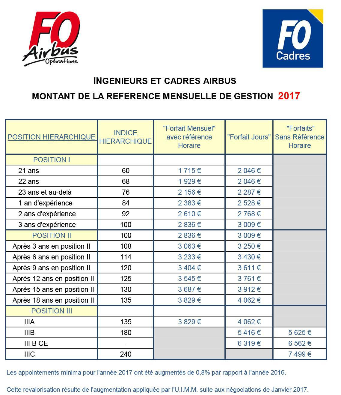Grille cadres 2017 - Grille salaire metallurgie non cadre ...