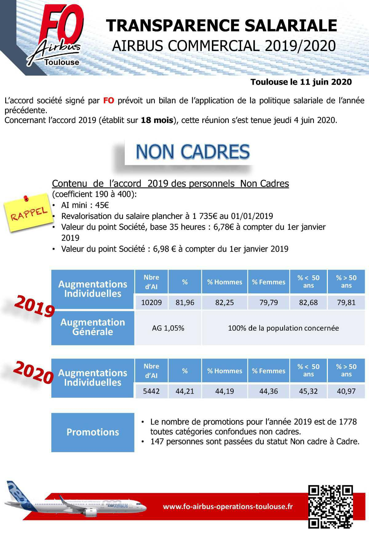 Transparence salariale du 1er janvier 2019 au 30 juin 2020