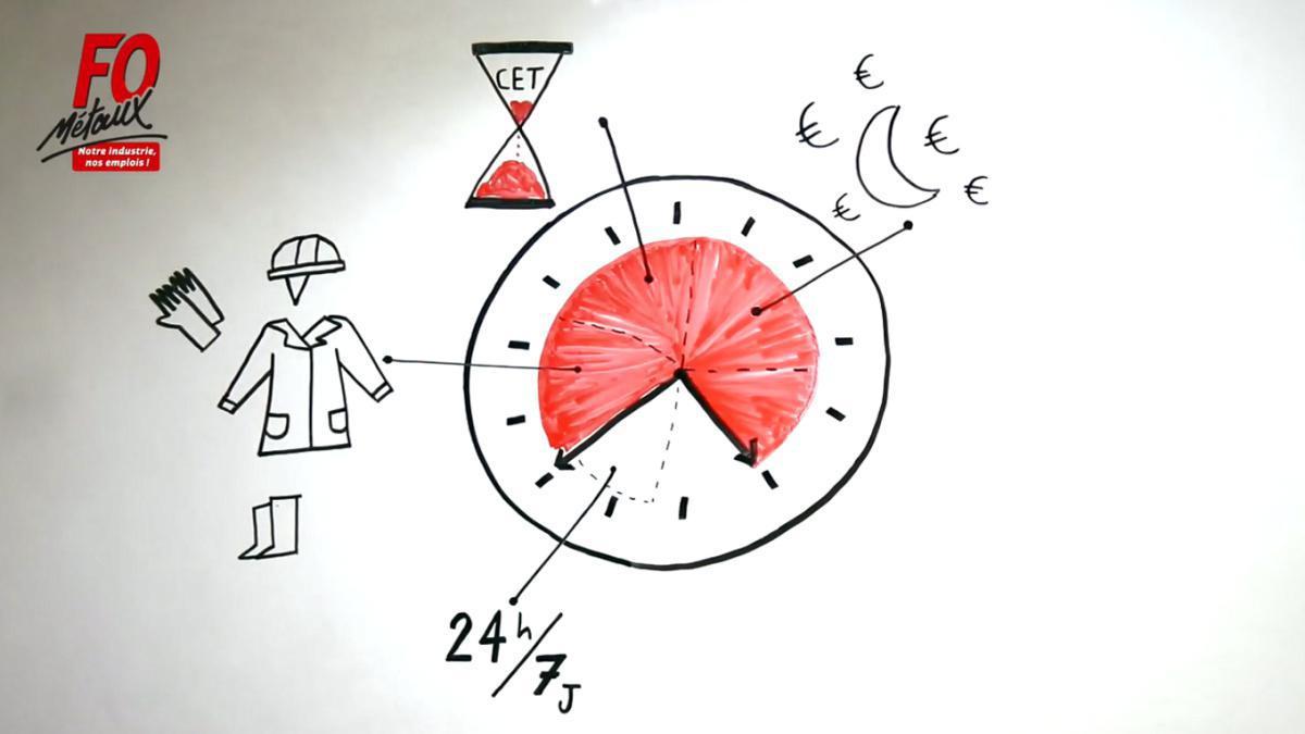 Evolution du Dispositif Conventionnel de la Métallurgie (Le temps de travail)
