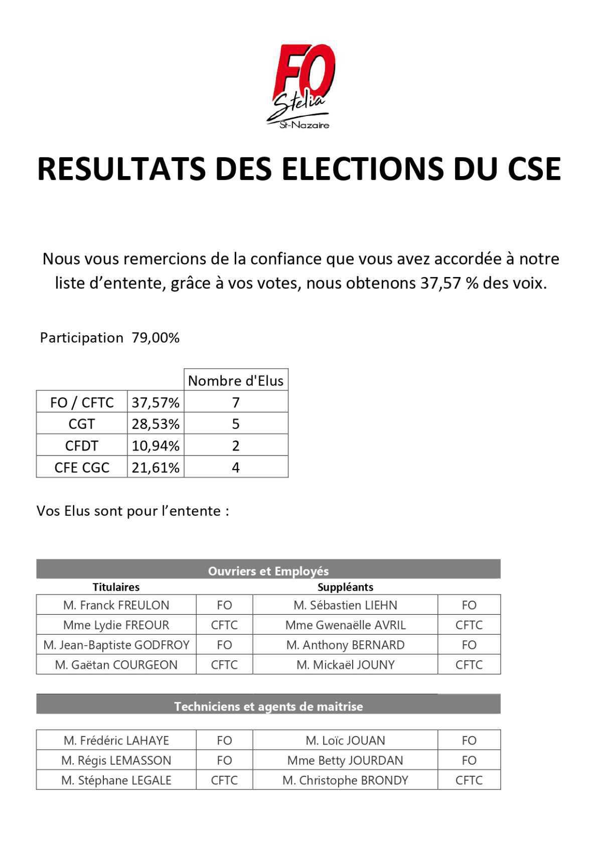 RÉSULTAT DES ELECTIONS DU CSE