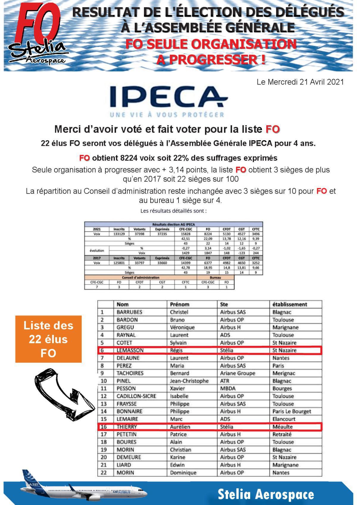 Résultat de l'élection des délégués à l'assemblée Générale IPECA