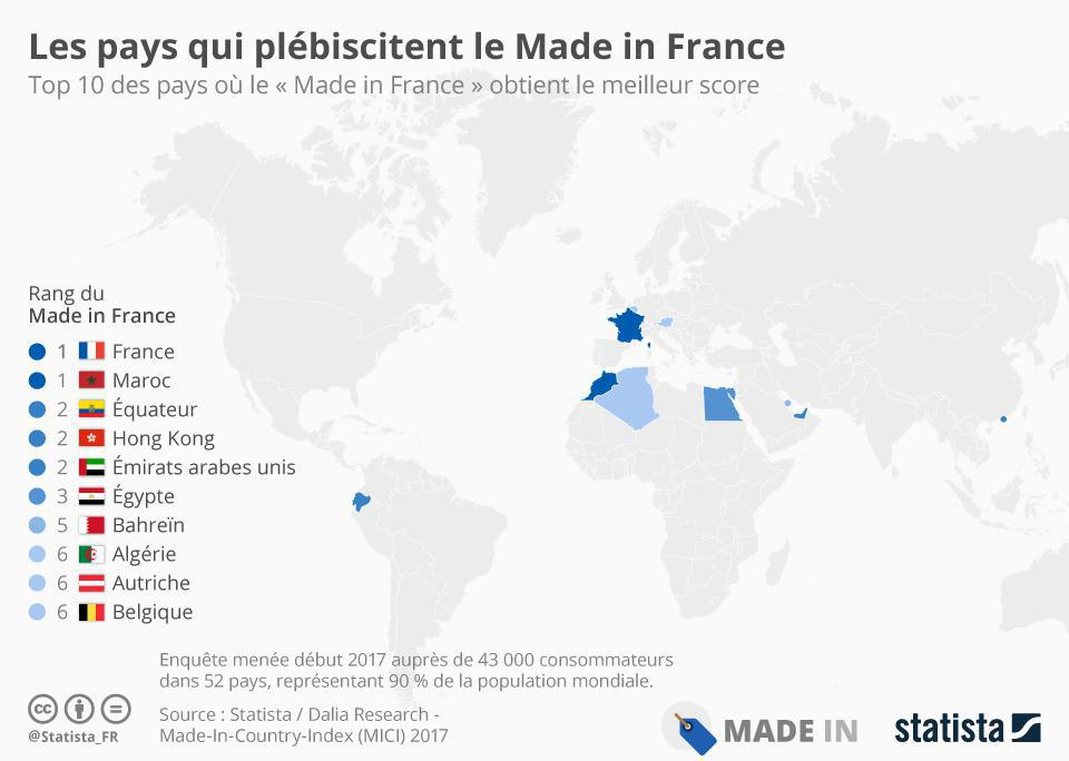 "Quelle image le ""made in France"" a-t-il à l'étranger?"