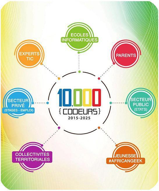 10000 Codeurs