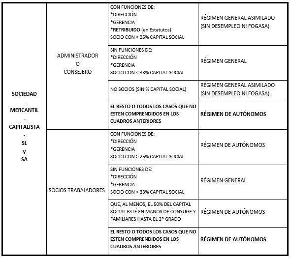 ENCUADRAMIENTO SEGURIDAD SOCIAL DE LOS SOCIOS DE MERCANTILES.