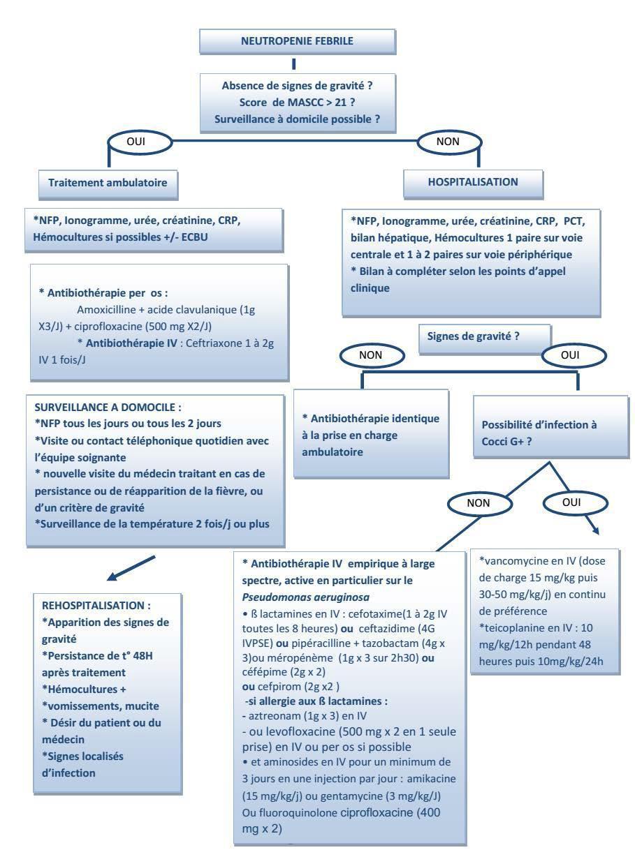 Fièvre chez le patient neutropénique