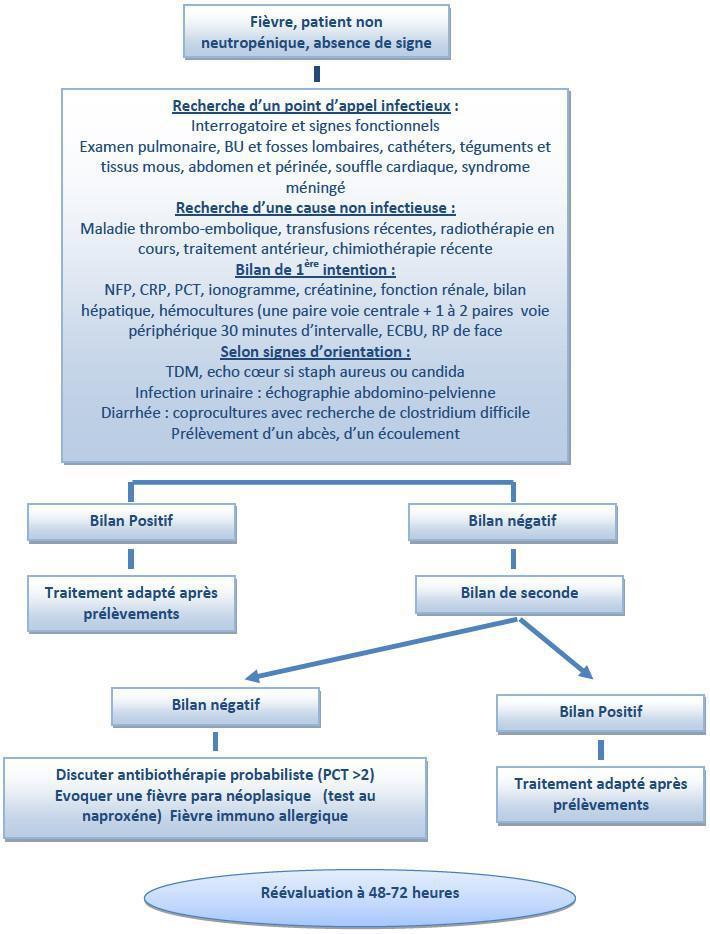 Fièvre chez le patient non neutropénique