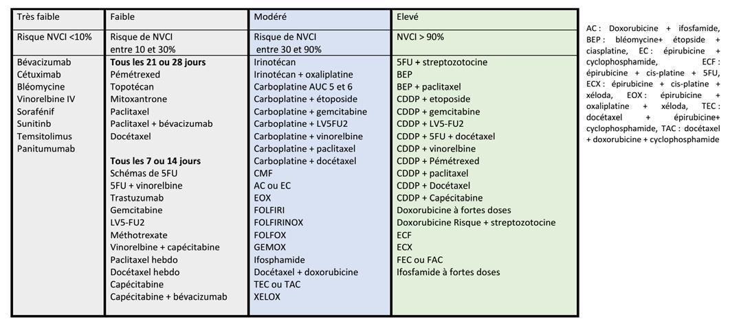 Chimiothérapies émétisantes (tableaux)