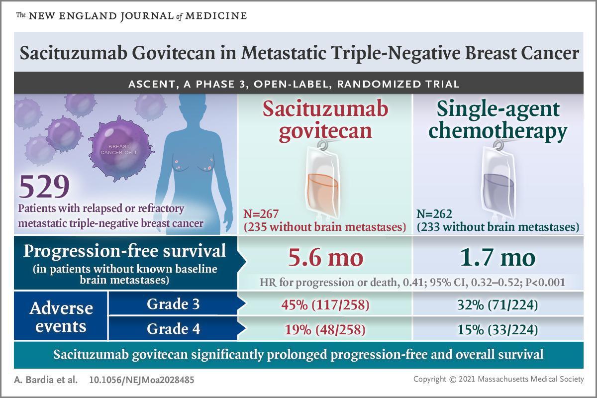 Essai ASCENT : Sacituzumab Govitecan une nouvelle arme dans les cancers du sein triple négatifs