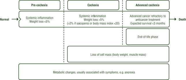 Cachexie en Oncologie : nouvelles recommandations ESMO 2021
