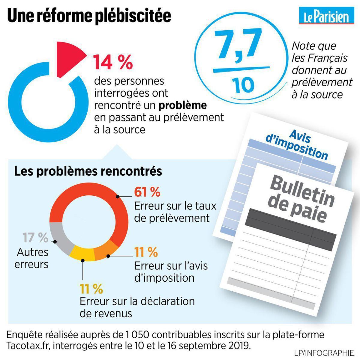 Prélèvement à la source : les Français attribuent une bonne note à la réforme