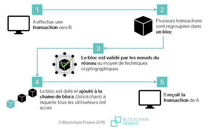 Carrefour suit désormais son saumon sur la blockchain