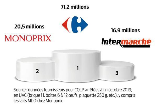 Carrefour, premier vendeur de produits C'est qui le patron ?!