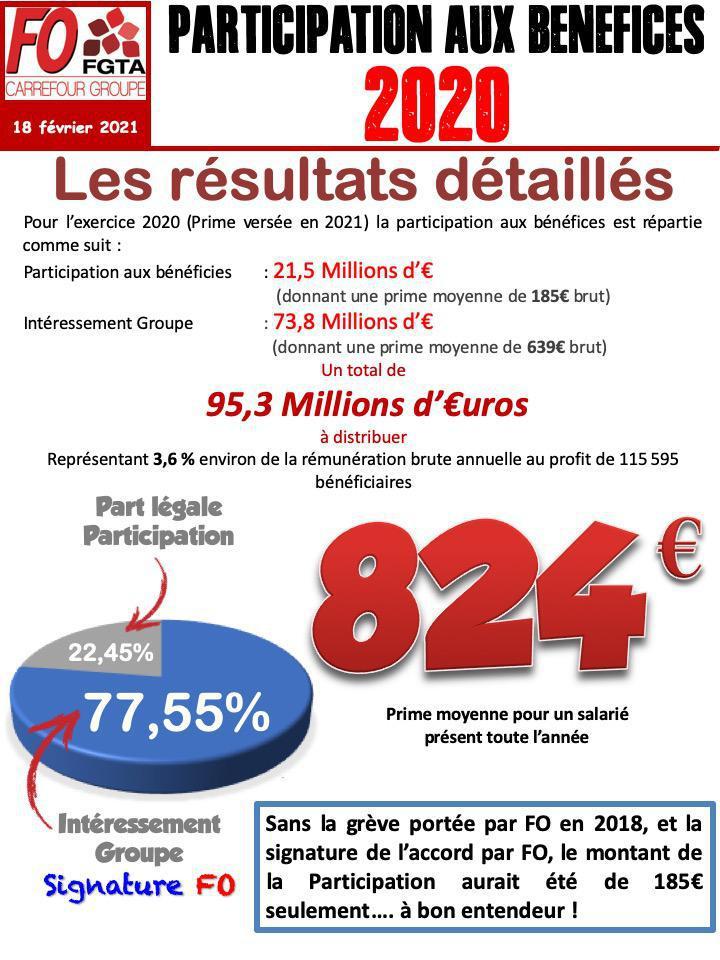 Participation aux Bénéfices Carrefour France