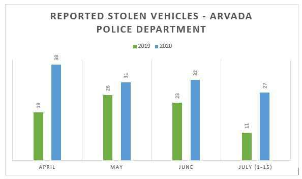 Arvada Police data shows stolen vehicle reports up 62-percent #LockUp