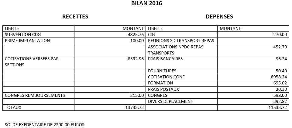 Comptes 2016 du syndicat départemental CFTC des agents des collectivités territoriales du Nord