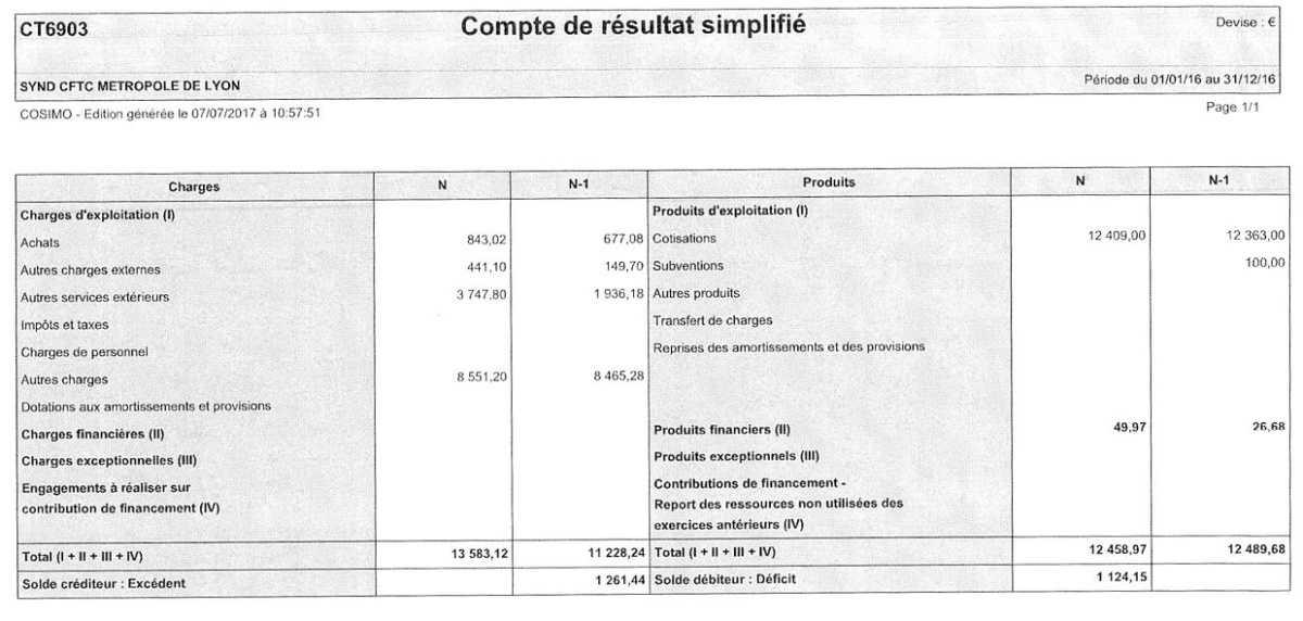 Comptes 2016 métropole Lyon