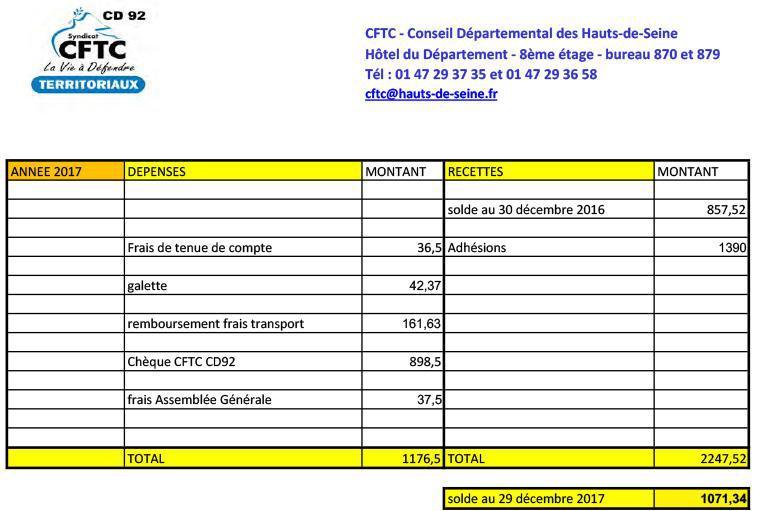 Comptes financiers du syndicat CFTC du conseil départemental des Hauts-de-Seine 2011-2017