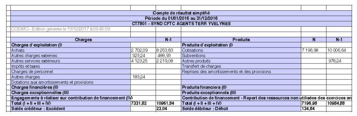 Comptes financiers du syndicat départemental CFTC des Territoriaux des Yvelines 2016