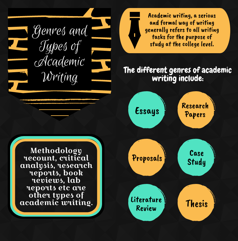 Kinds of academic writing