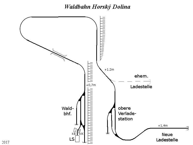 Waldbahn Horský Dolina