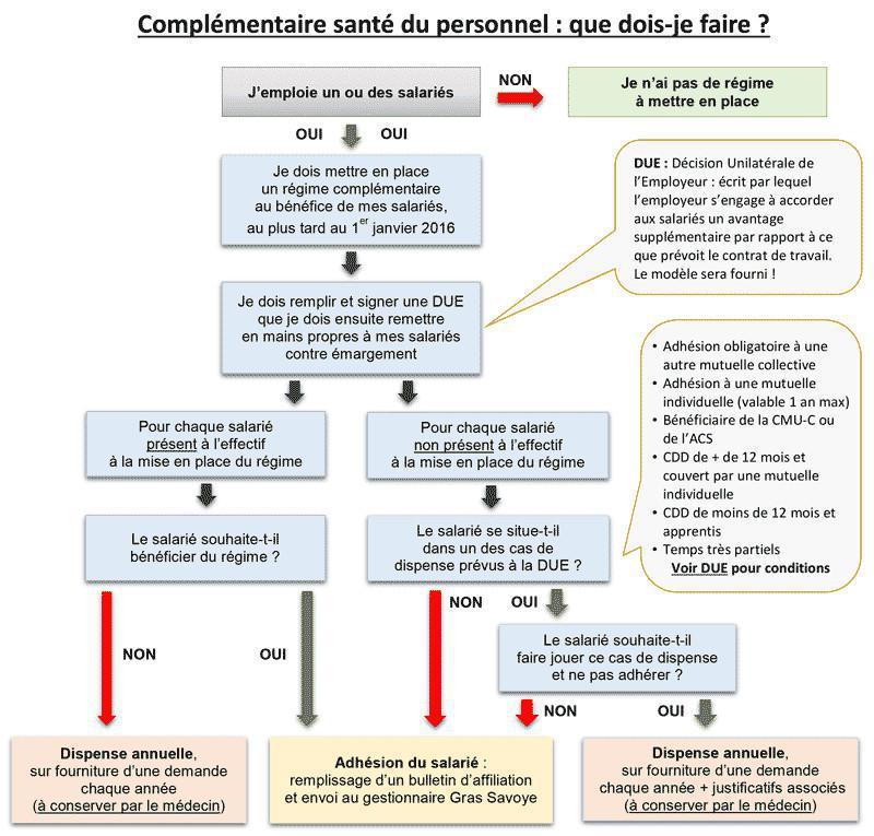 Complémentaire Santé MG France/Gras Savoye pour les salariés du cabinet