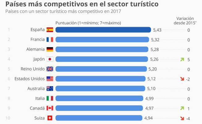España como líder turístico y por qué invertir en el sector