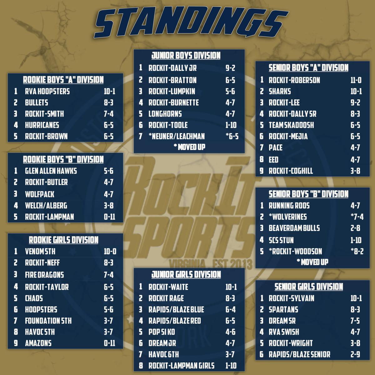 Winter Basketball League Standings