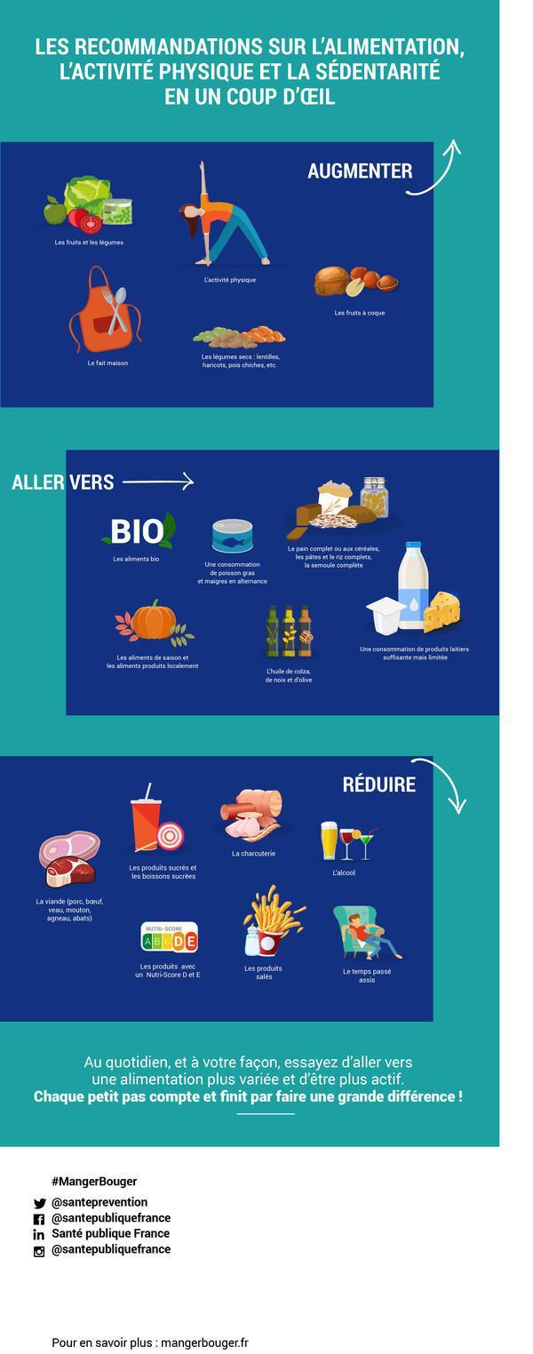 Les dernières recommandations de Santé Publique France : alimentation, activité physique, sédentarité